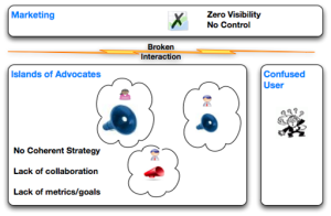 Social Media Today lacks strategic framework